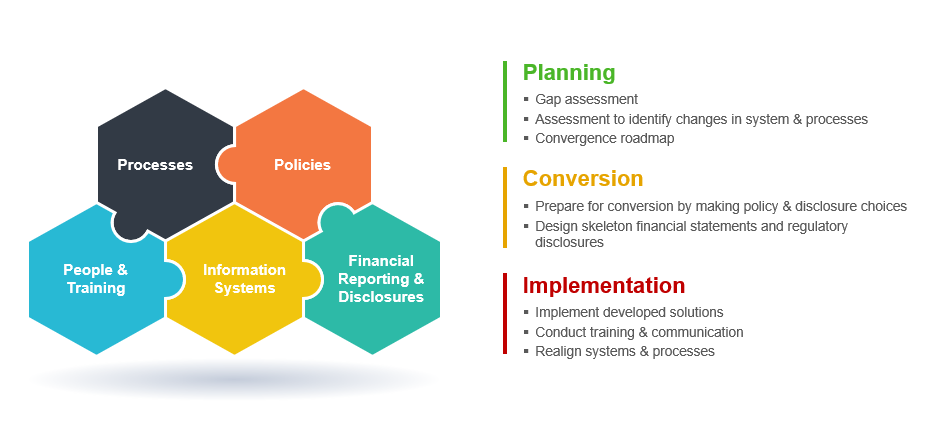 Ifrs Consulting Pkc Advisory